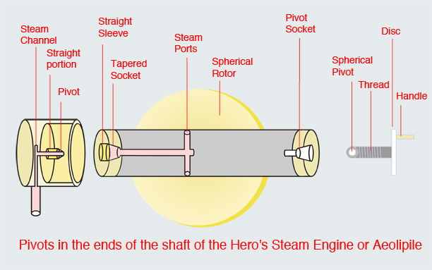 can hero's steam engine perform useful work?  www.herosteamengine.com